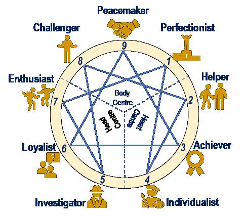Perfectionist, Helper, Achiever, Individualist, Investigator, Loyalist, Enthusiast, Challenger, Peacemaker, Heart Centre, Body Centre